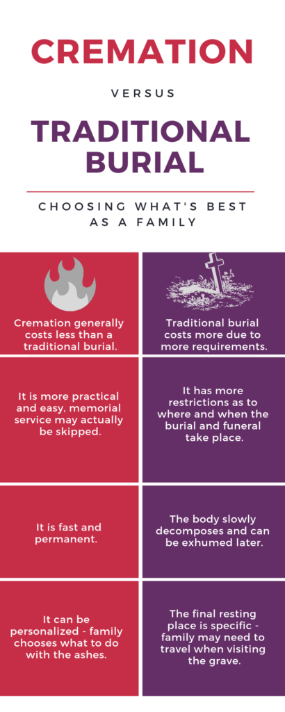 cremation vs traditional burial